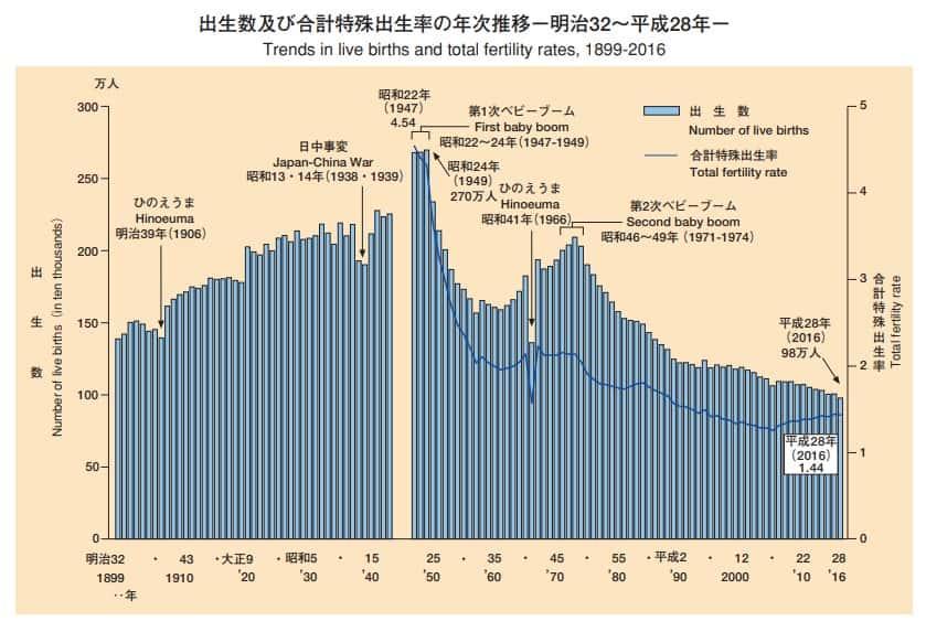 出生数および合計特殊出生率の年次推移ー明治32年〜平成28年